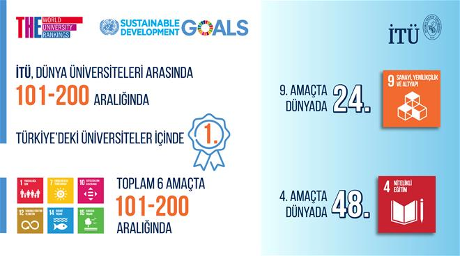 İTÜ, sürdürülebilir kalkınma amaçları 2021'de Türkiye'nin en iyisi! Görseli