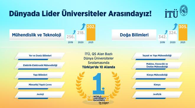 İTÜ, QS Alan Bazlı Dünya Üniversite Sıralaması'nda Türkiye'de 10 Alanda Birinci Sırada Görseli