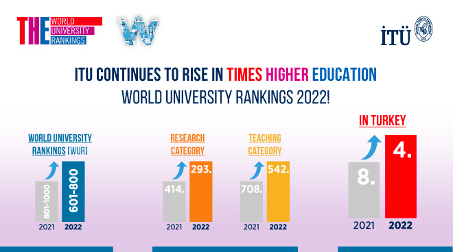ITU continues to rise in THE World University Rankings 2022 Görseli
